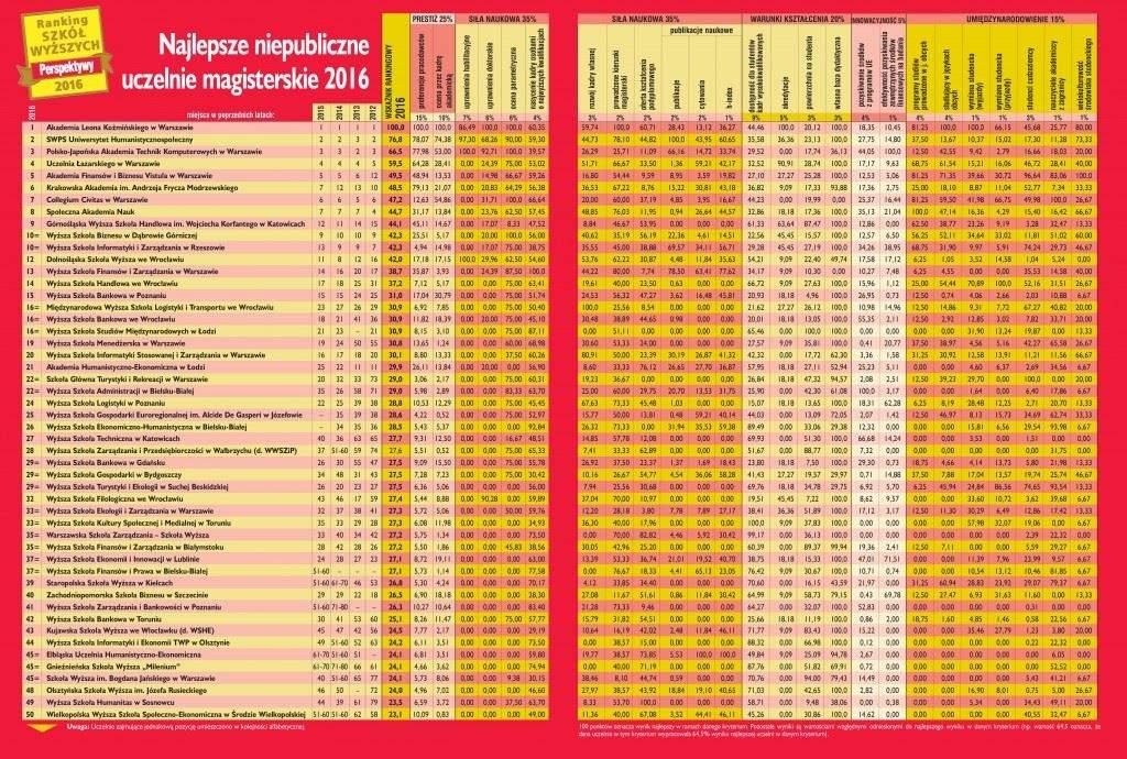RSW2016-uczelnie-niepubliczne-magisterskie-Perspektywy_xếp hạng đại học giáo dục Ba Lan